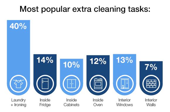 Newsletter_PopularExtraTasks_Chart (2)