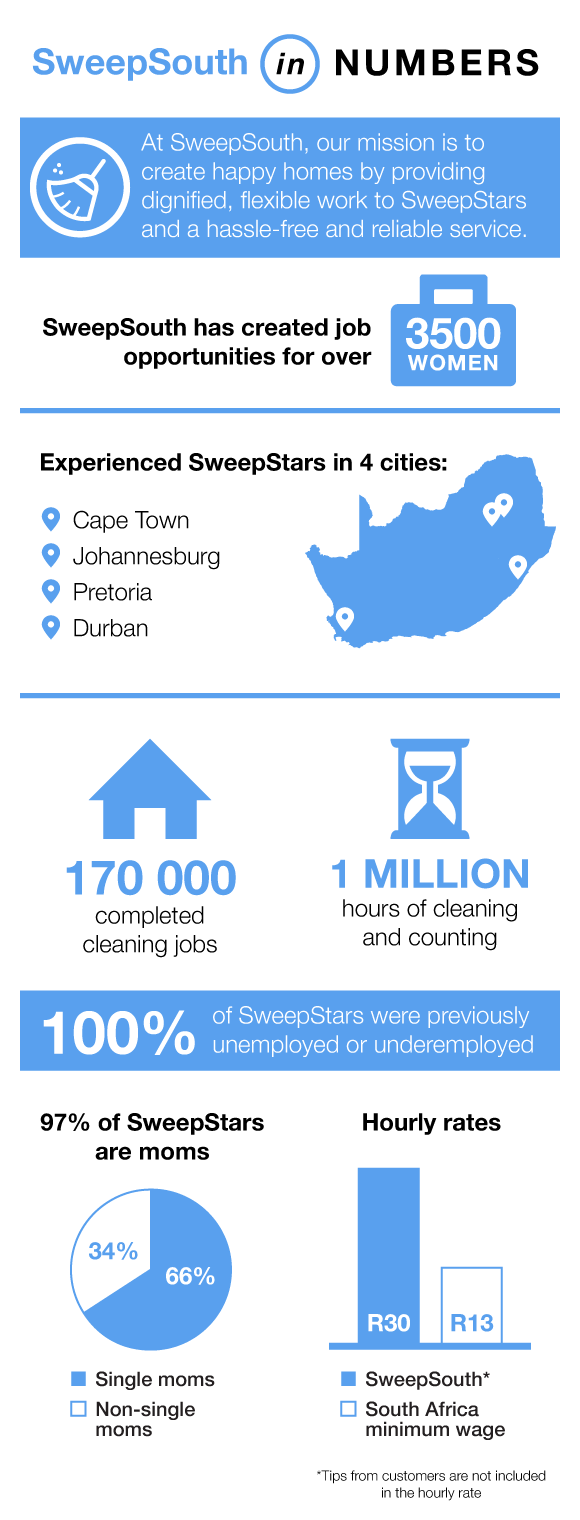 Infographic_SweepSouth_Women